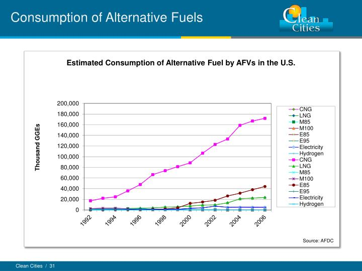 Consumption of Alternative Fuels