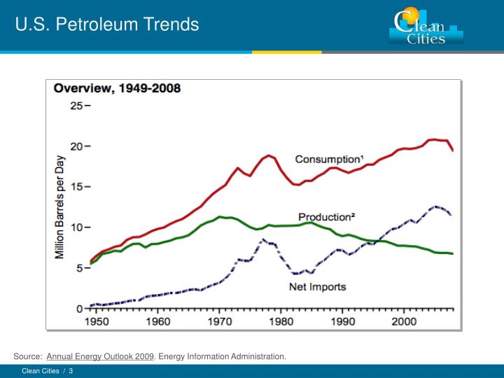 U s petroleum trends