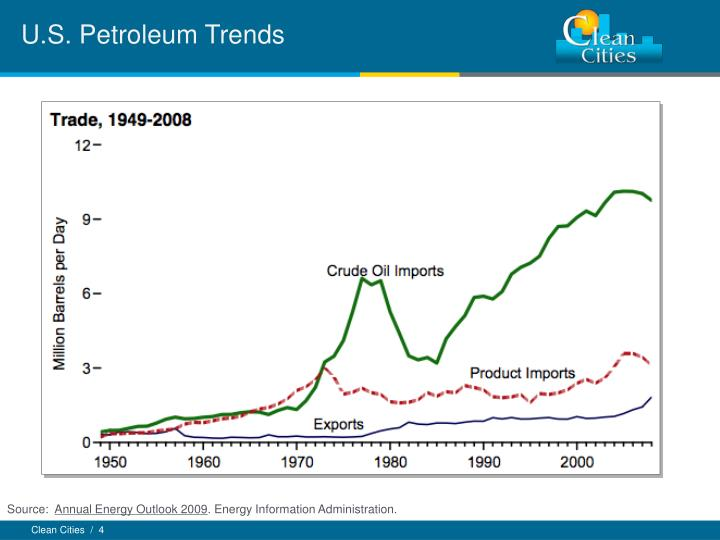 U.S. Petroleum Trends