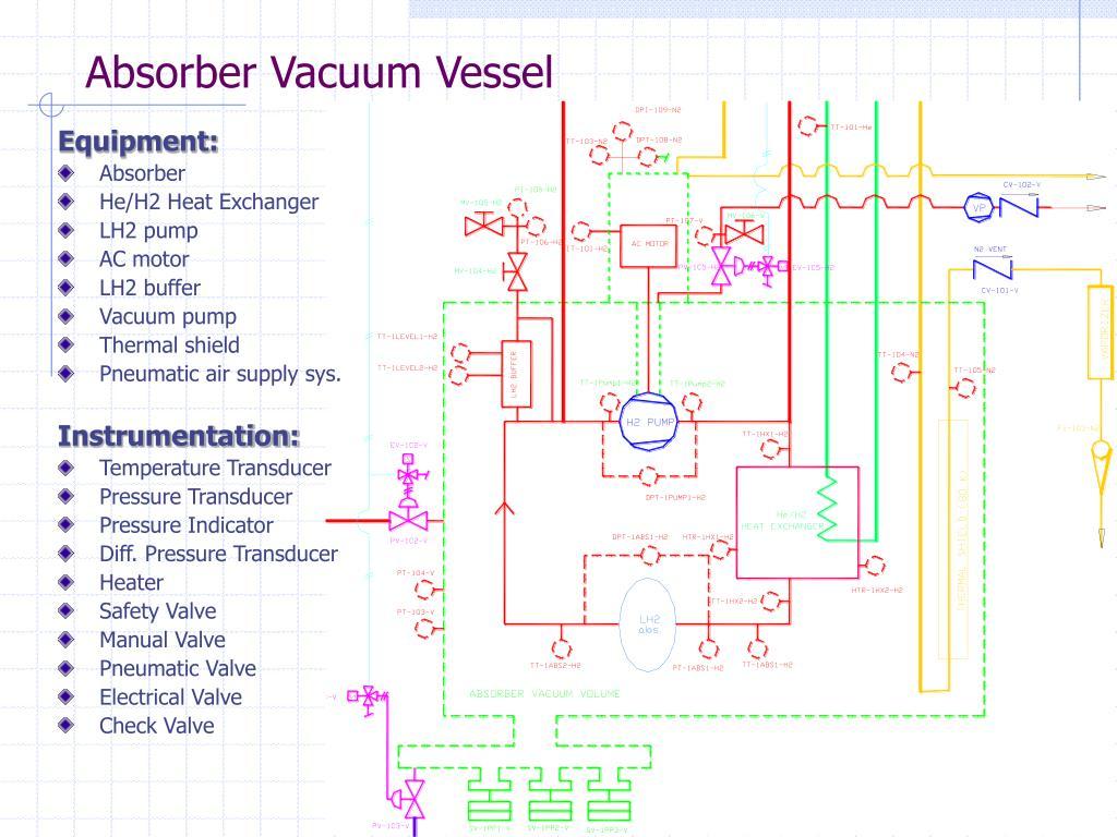 Absorber Vacuum Vessel