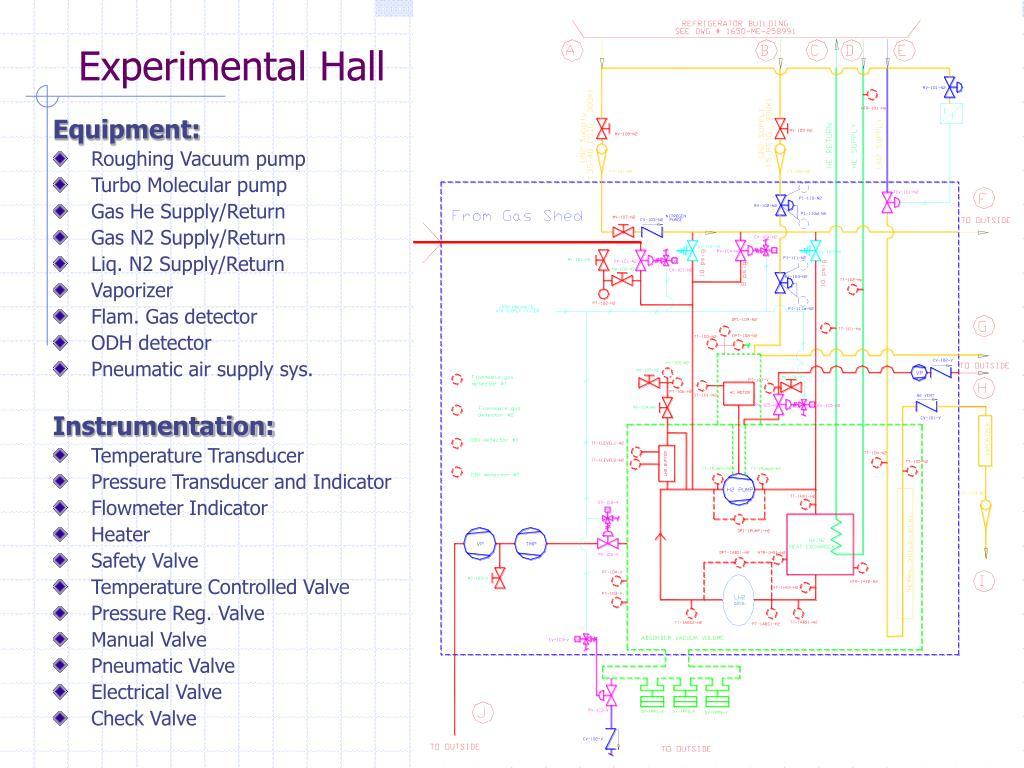 Experimental Hall