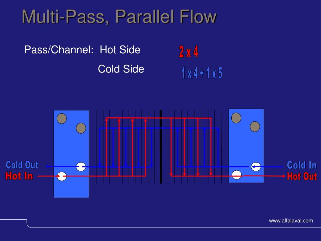 Multi-Pass, Parallel Flow