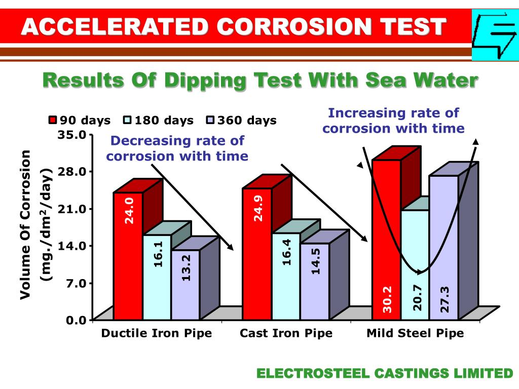 ACCELERATED CORROSION TEST