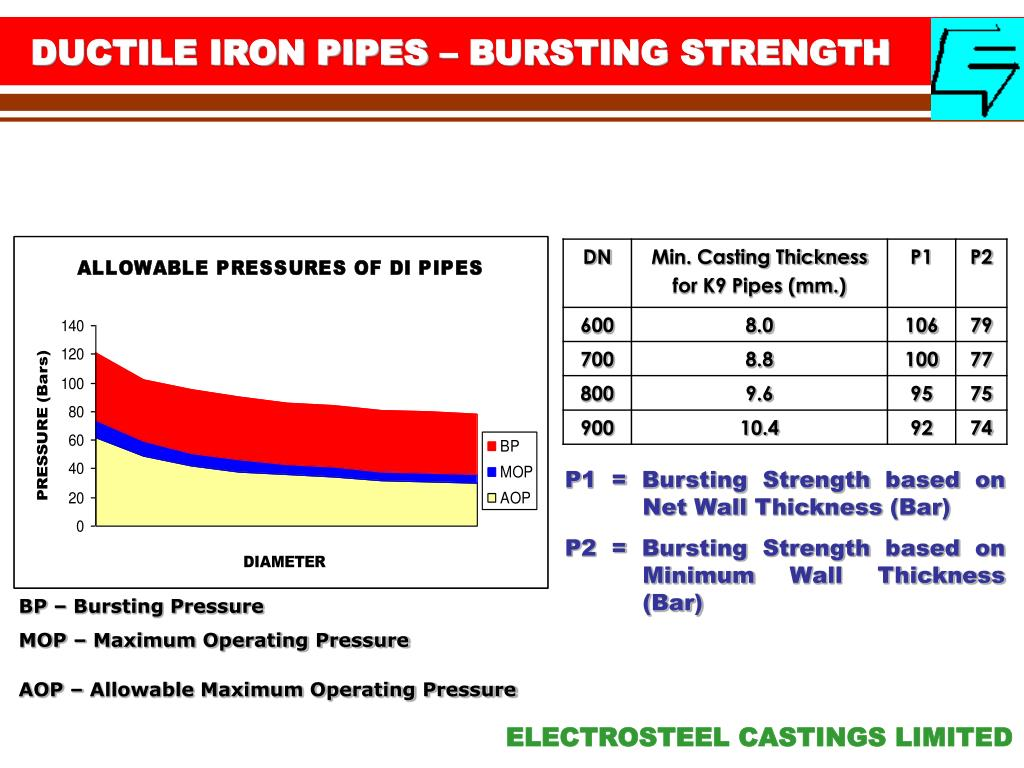DUCTILE IRON PIPES – BURSTING STRENGTH