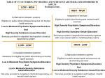 table of co occurring psychiatric and substance abuse related disorders in adults washington state