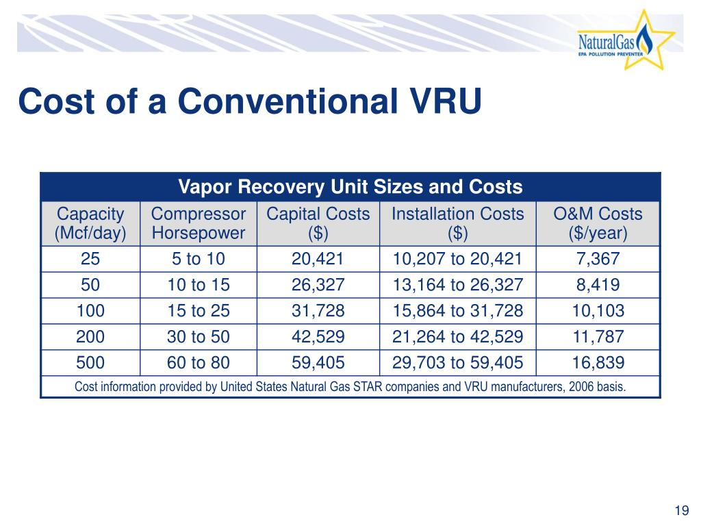 Cost of a Conventional VRU