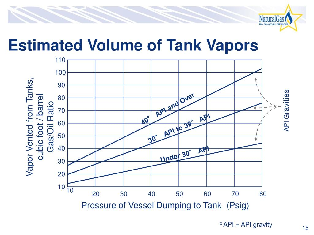 Estimated Volume of Tank Vapors