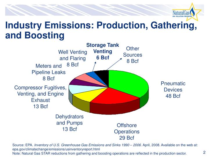 Industry emissions production gathering and boosting