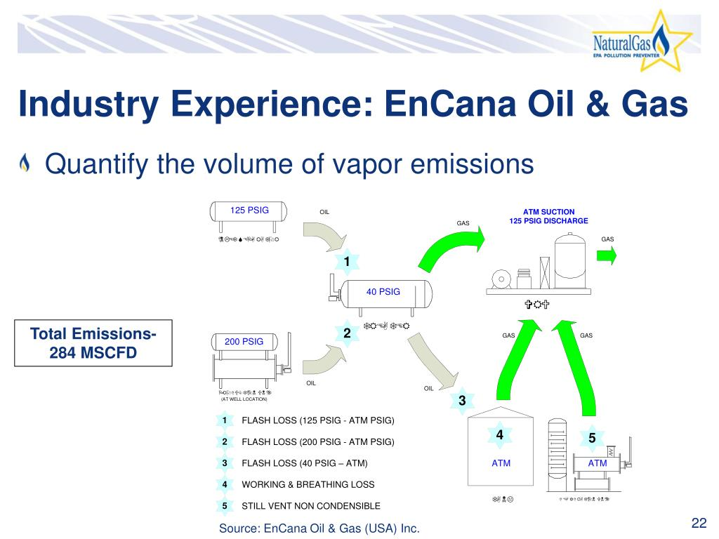 Industry Experience: EnCana Oil & Gas