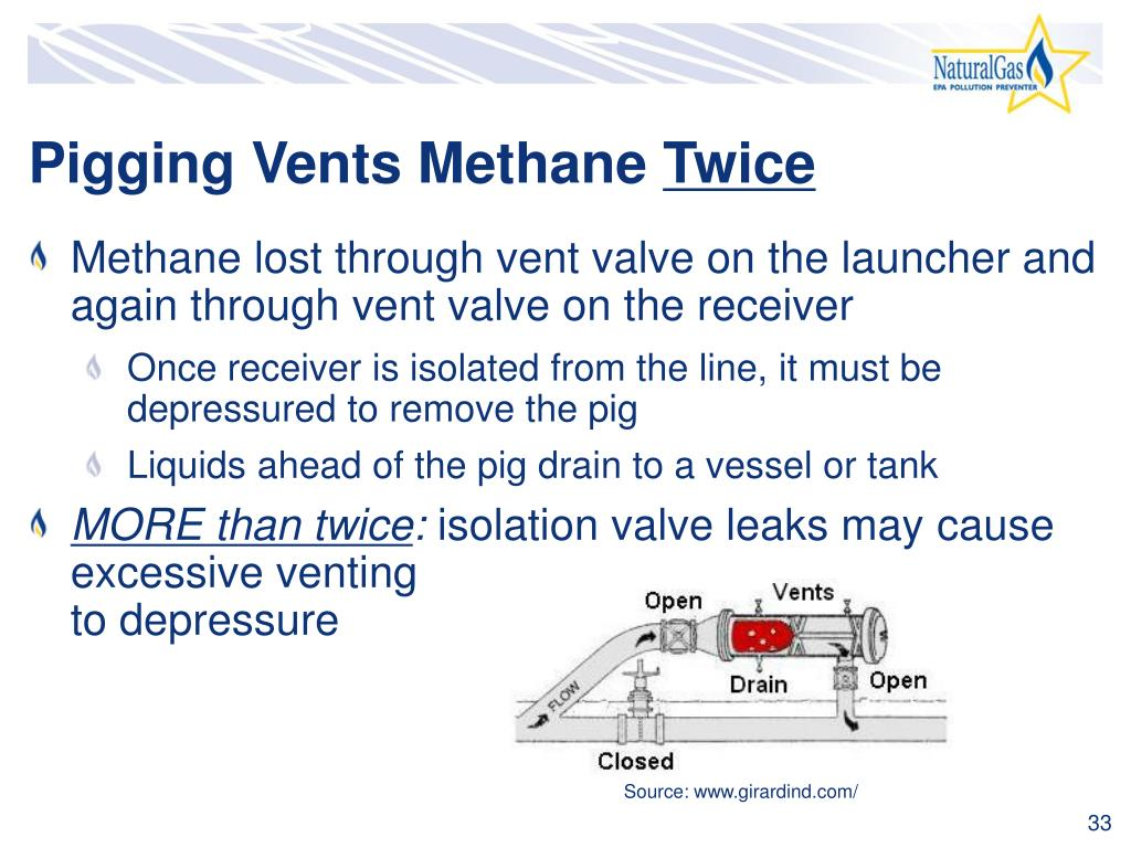Pigging Vents Methane