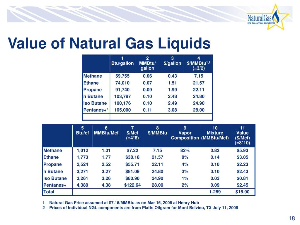 Value of Natural Gas Liquids