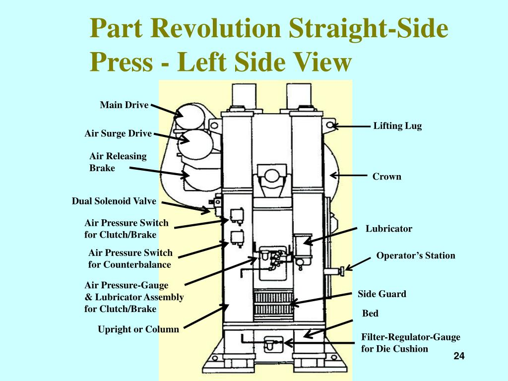 Part Revolution Straight-Side