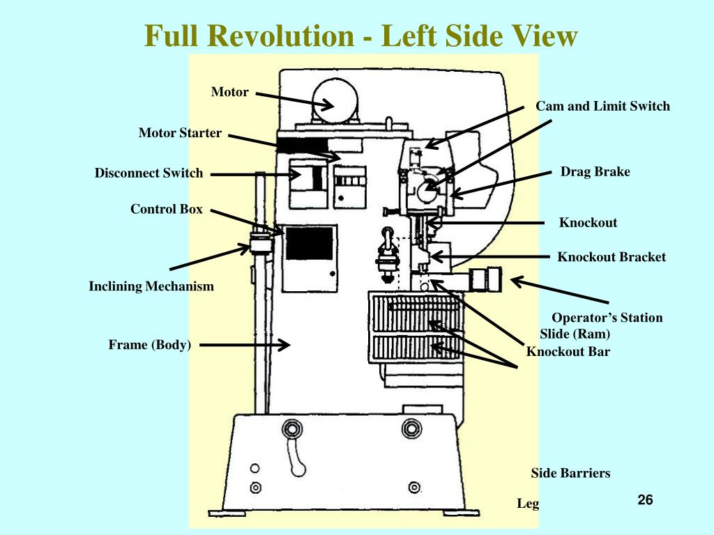 Full Revolution - Left Side View