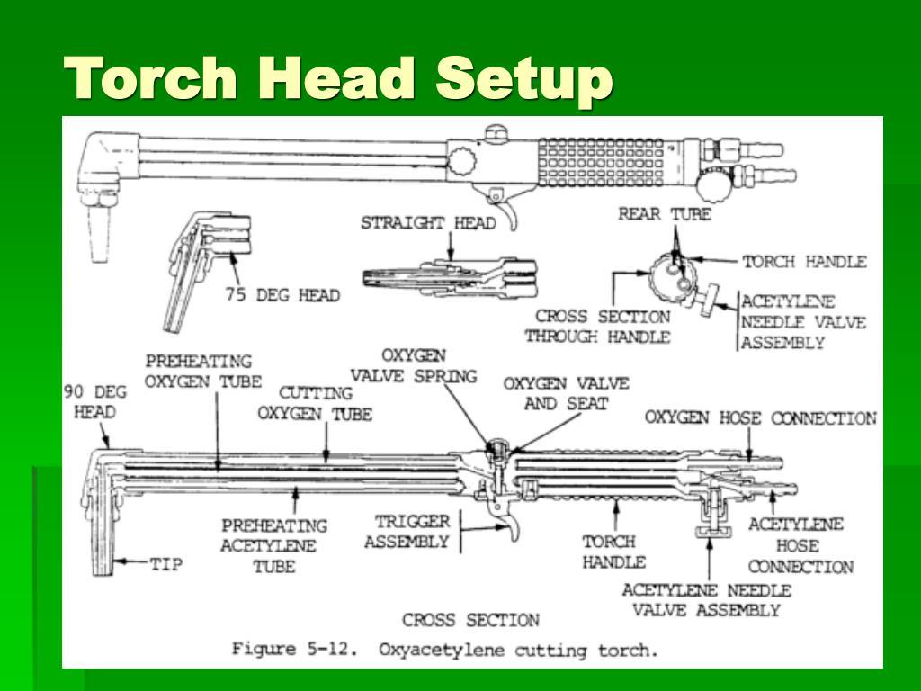 Torch Head Setup