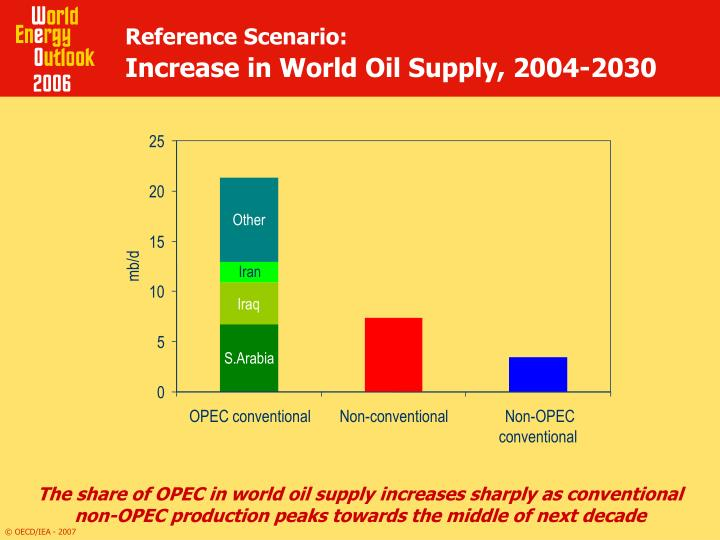 Reference scenario increase in world oil supply 2004 2030
