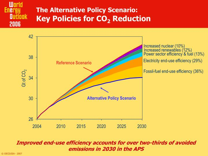 The Alternative Policy Scenario: