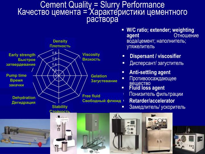 W/C ratio; extender; weighting agent