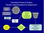 cementing process at surface
