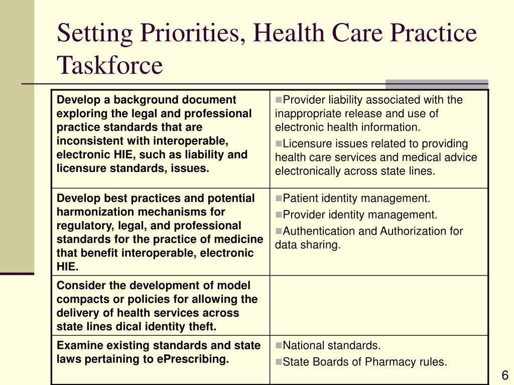 Setting Priorities, Health Care Practice Taskforce