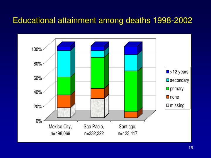 Educational attainment among deaths 1998-2002