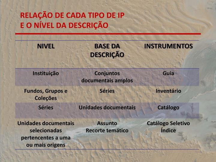 RELAO DE CADA TIPO DE IP