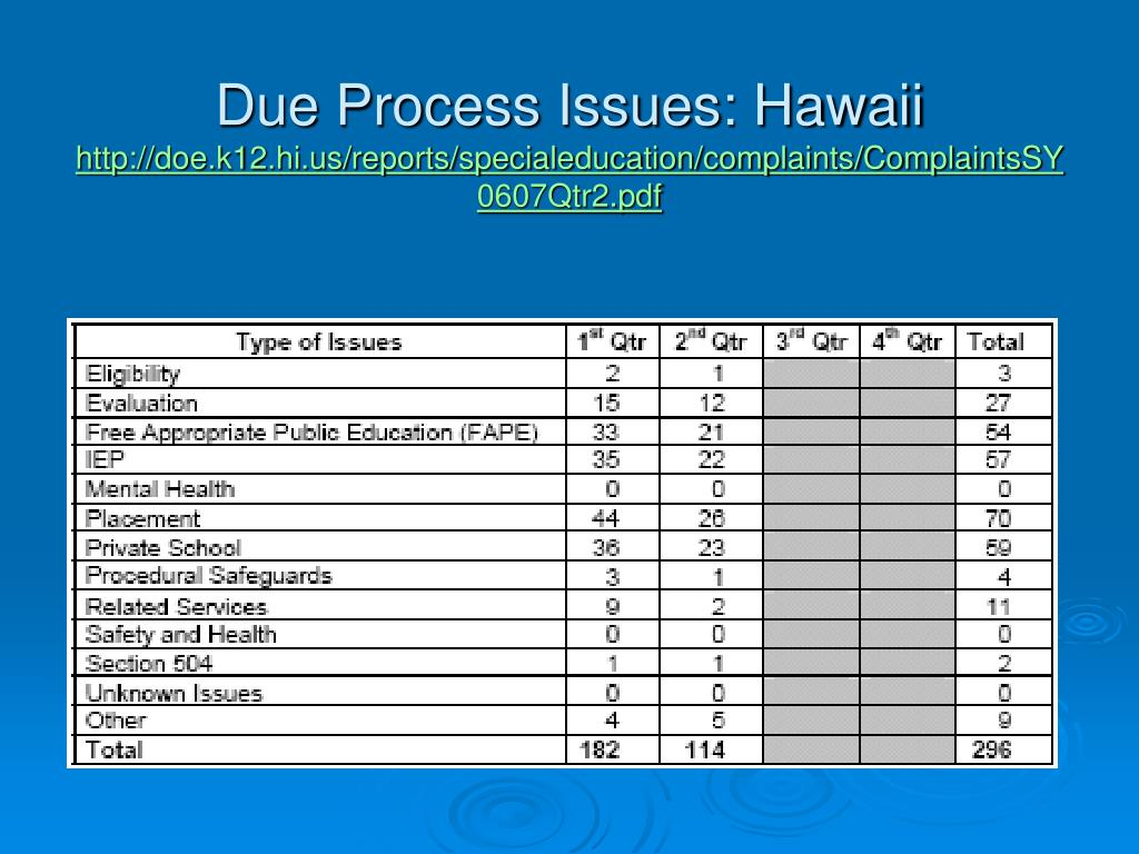 Due Process Issues: Hawaii