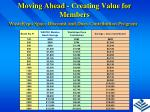 moving ahead creating value for members7