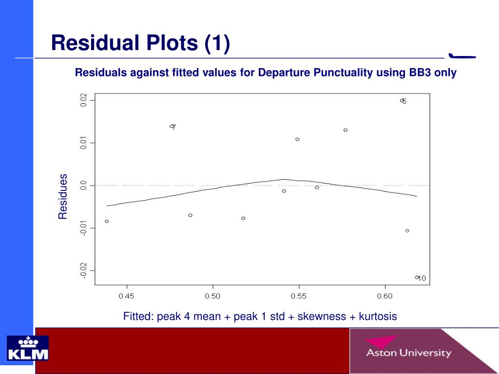 Residual Plots (1)
