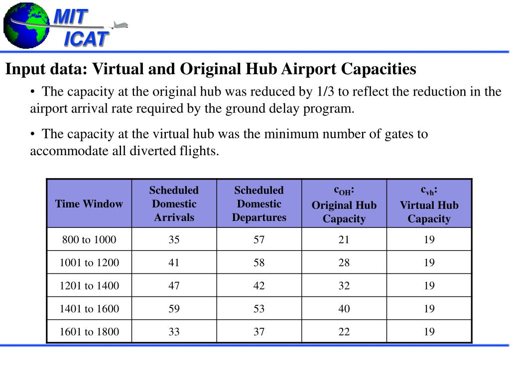 Input data: Virtual and Original Hub Airport Capacities