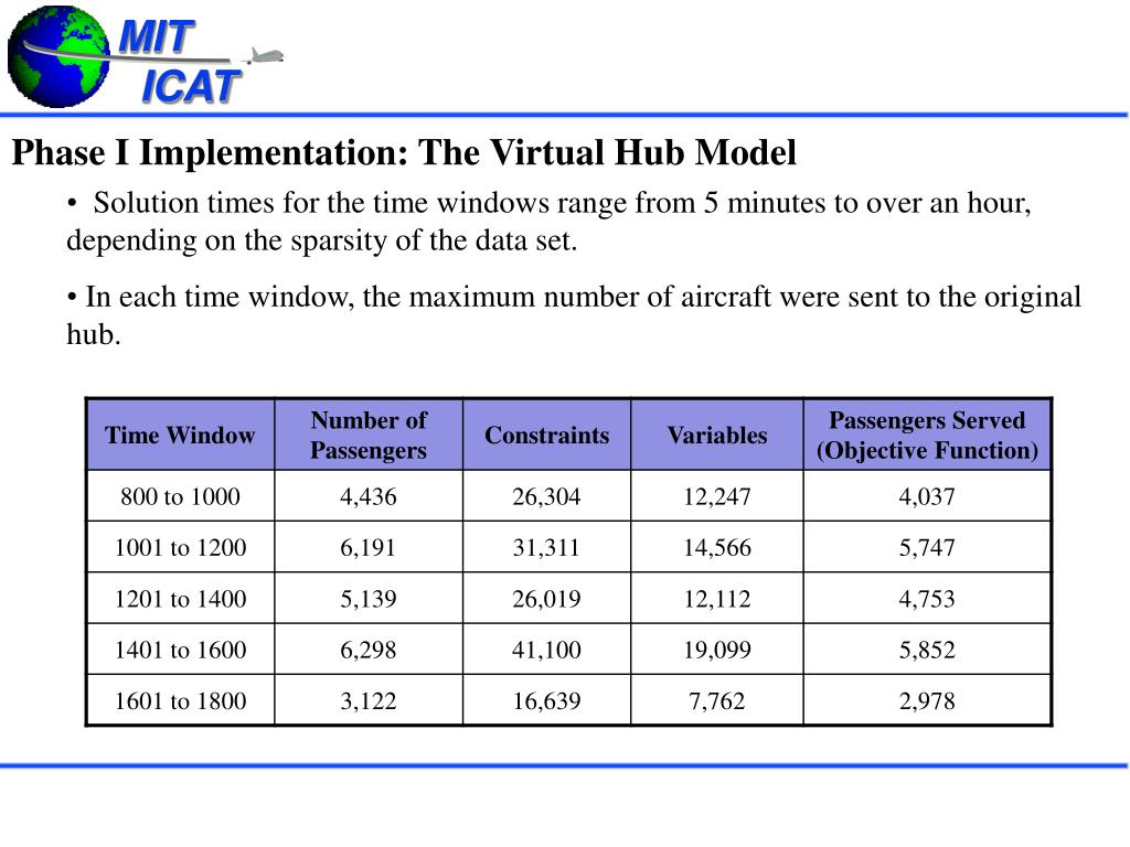 Phase I Implementation: The Virtual Hub Model