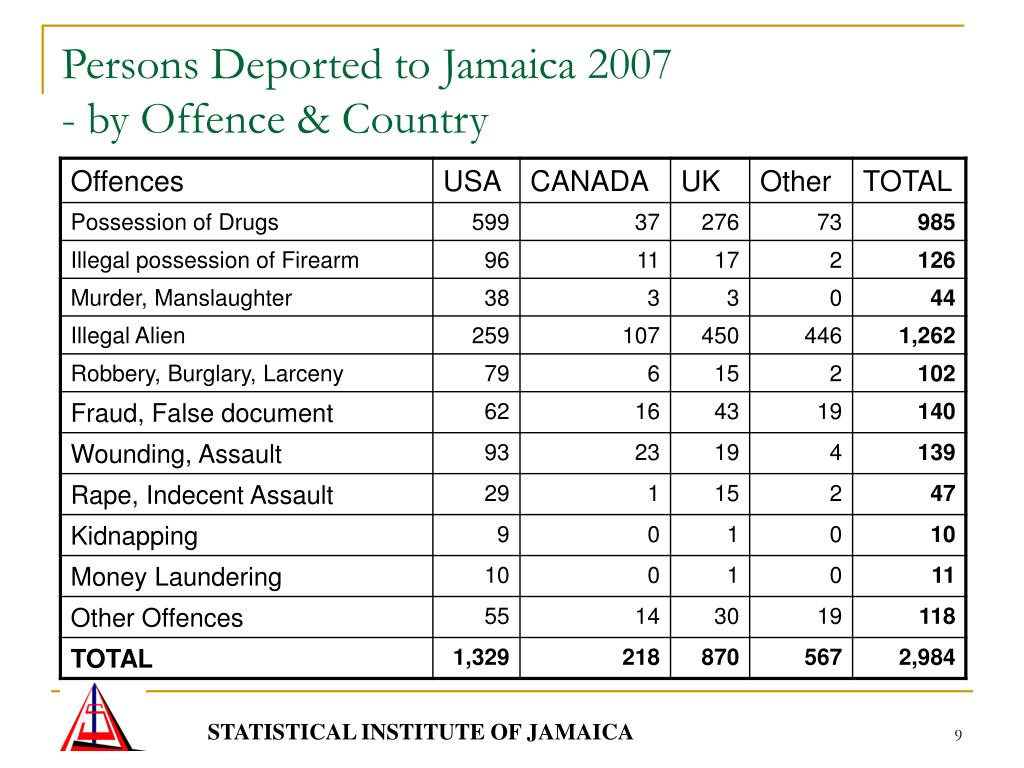 Persons Deported to Jamaica 2007