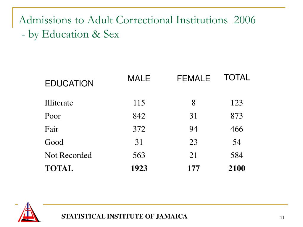 Admissions to Adult Correctional Institutions  2006