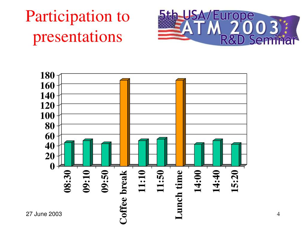 Participation to presentations