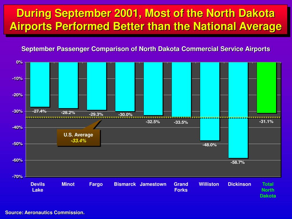 During September 2001, Most of the North Dakota Airports Performed Better than the National Average