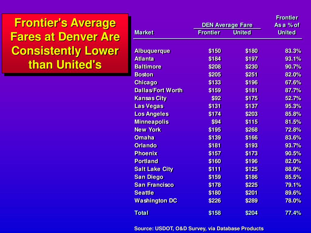 Frontier's Average Fares at Denver Are Consistently Lower than United's