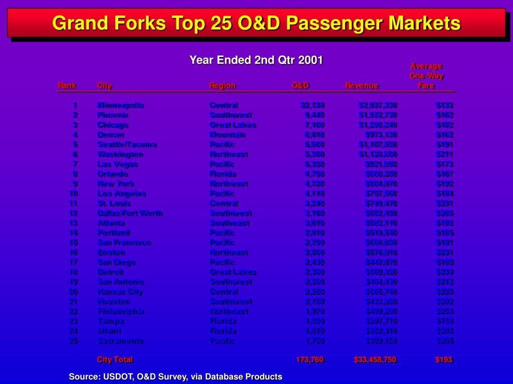 Grand Forks Top 25 O&D Passenger Markets
