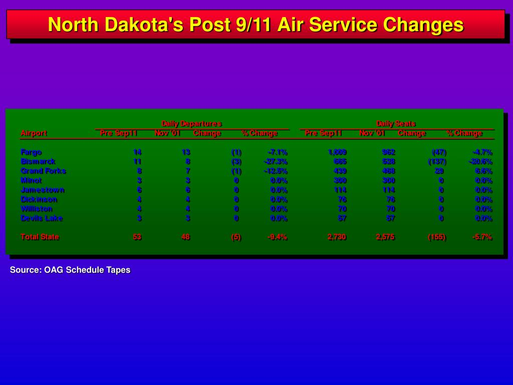 North Dakota's Post 9/11 Air Service Changes
