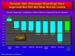 october 2001 passenger boardings have improved but still not near normal levels