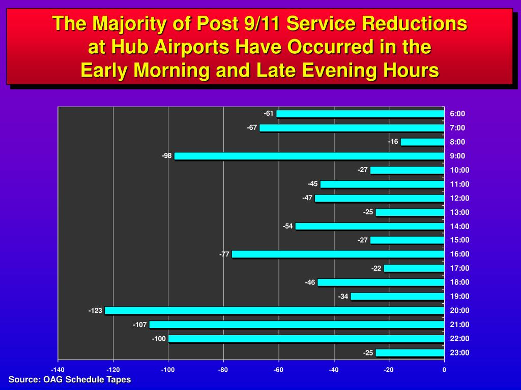 The Majority of Post 9/11 Service Reductions