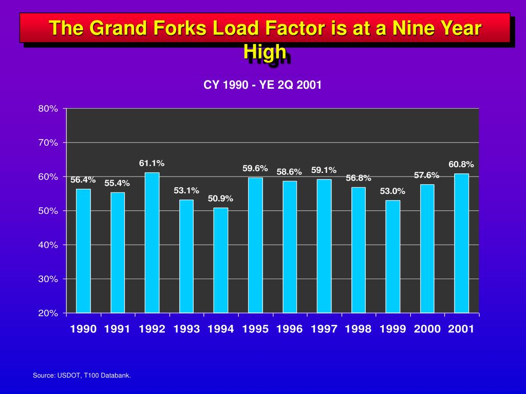 The Grand Forks Load Factor is at a Nine Year High