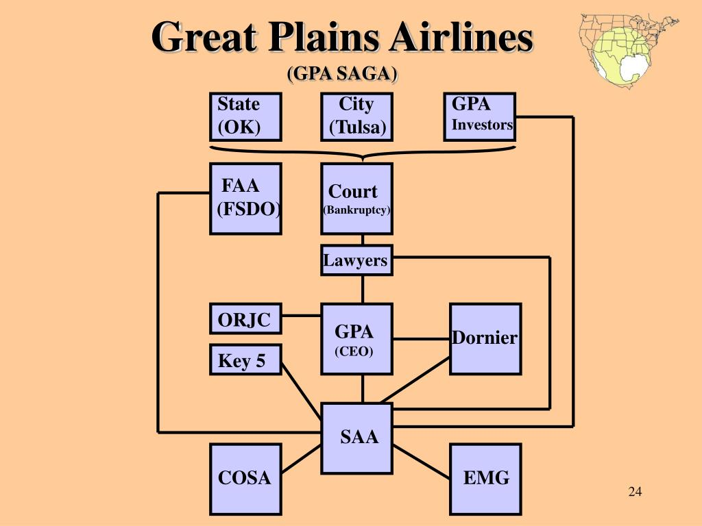 Great Plains Airlines