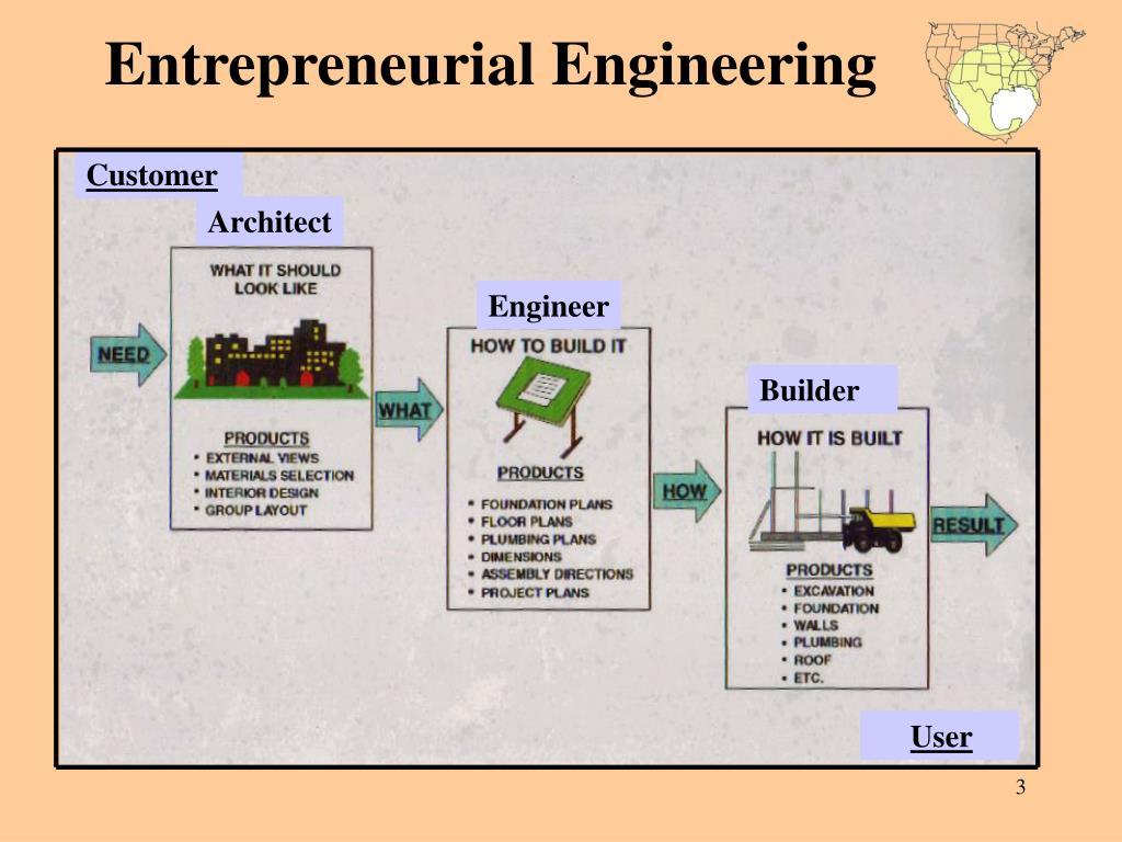 Entrepreneurial Engineering