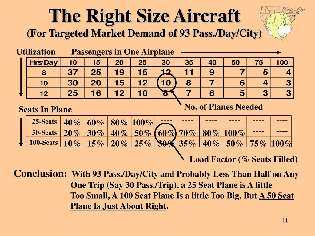 The Right Size Aircraft