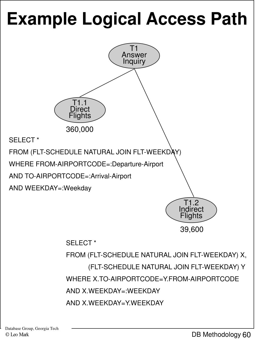 Example Logical Access Path