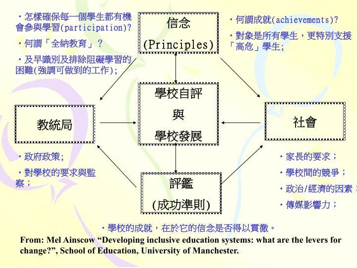 怎樣確保每一個學生都有機會參與學習