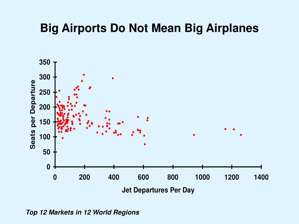 Big Airports Do Not Mean Big Airplanes
