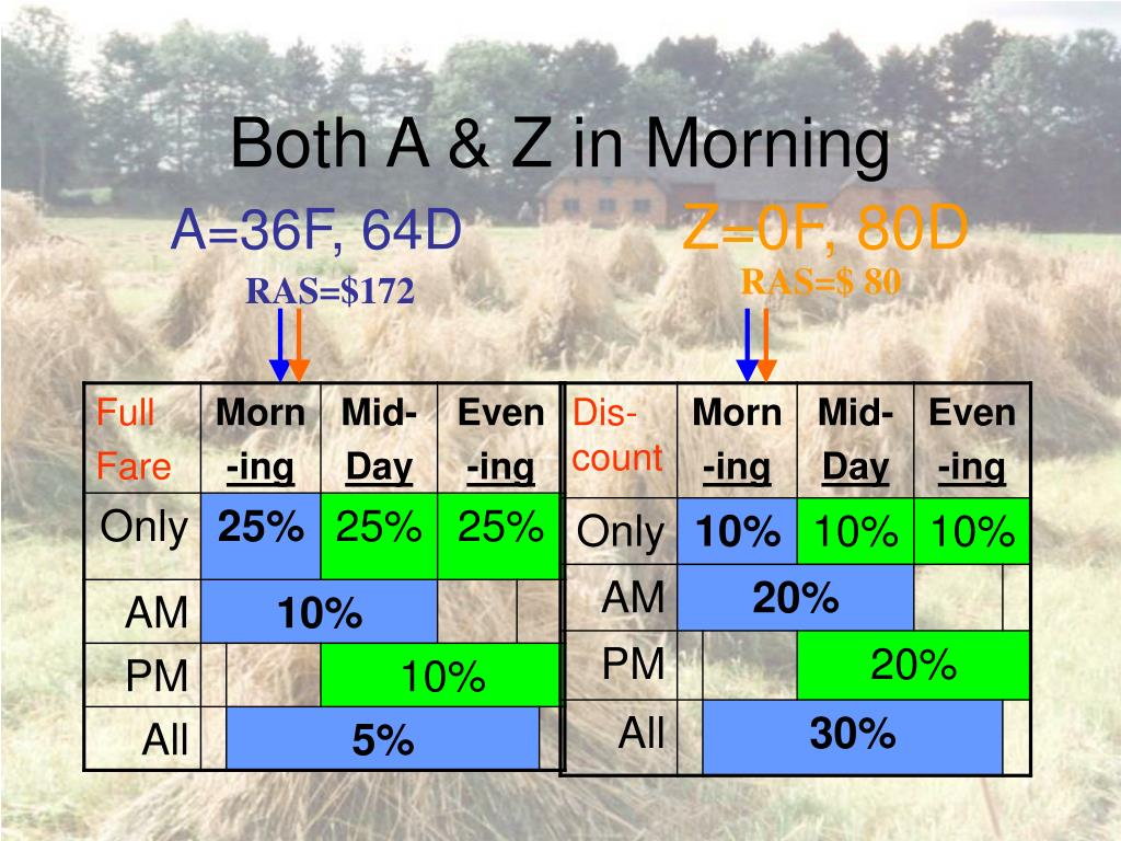 Both A & Z in Morning