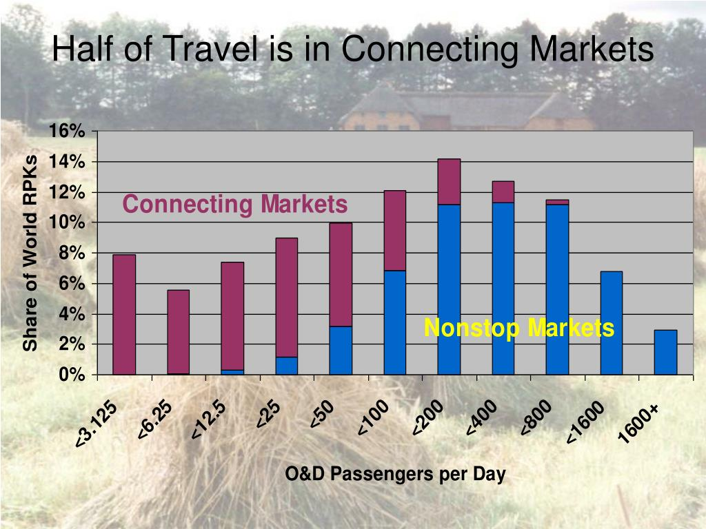 Half of Travel is in Connecting Markets