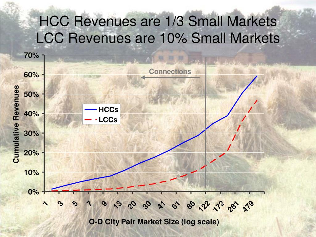 HCC Revenues are 1/3 Small Markets