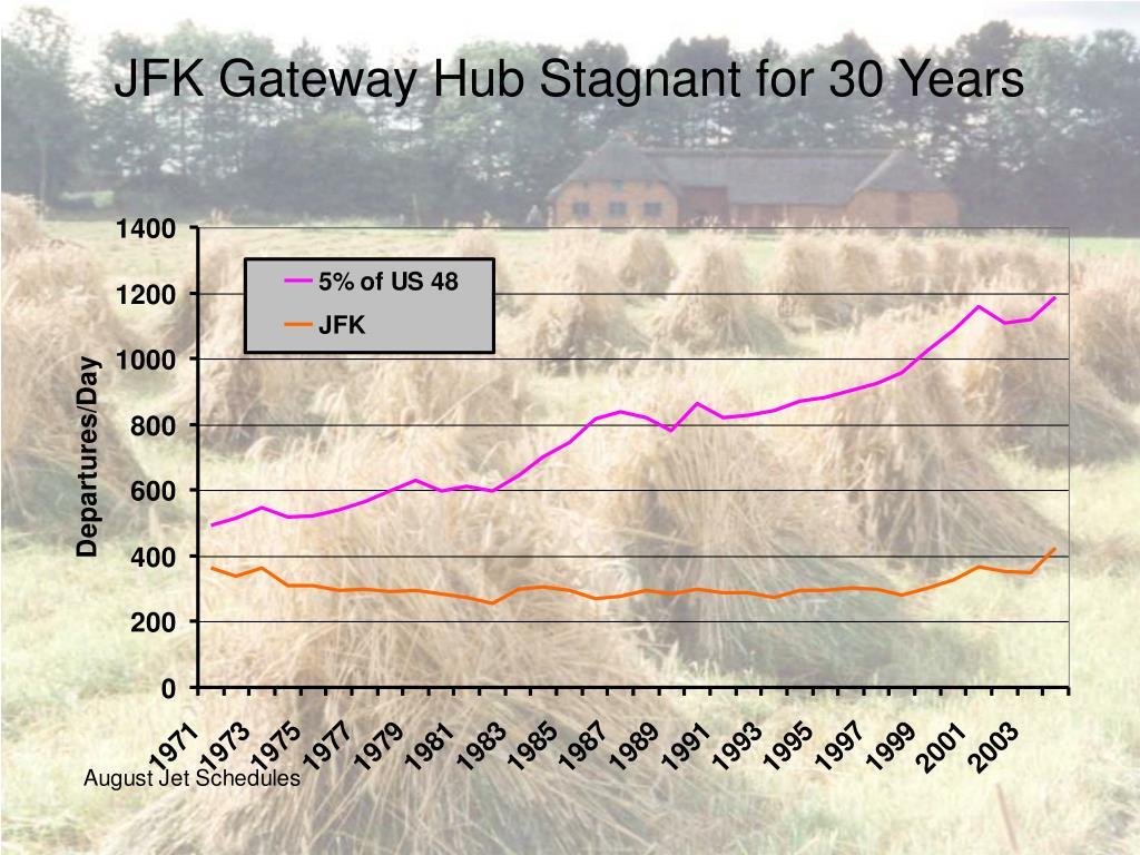 JFK Gateway Hub Stagnant for 30 Years